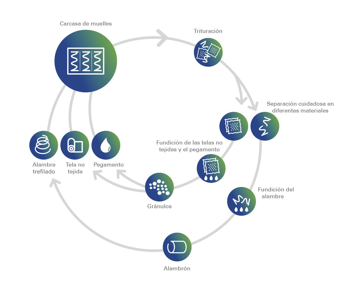 El concepto de pensar en ciclos con nuestras carcasas A.NEXT